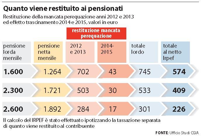 rimborsi pensioni quanto