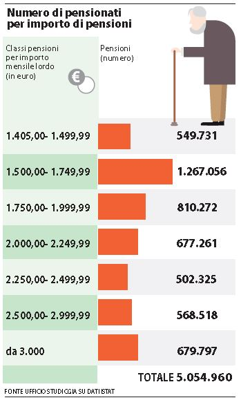rimborsi pensioni