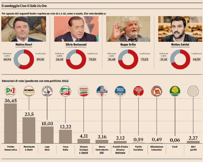 sondaggi elezioni 2015