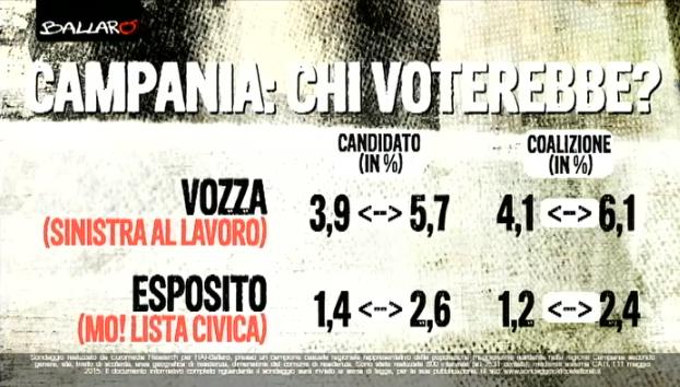 sondaggi elezioni regionali 2015 campania 1