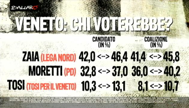 sondaggi elezioni regionali 2015 veneto