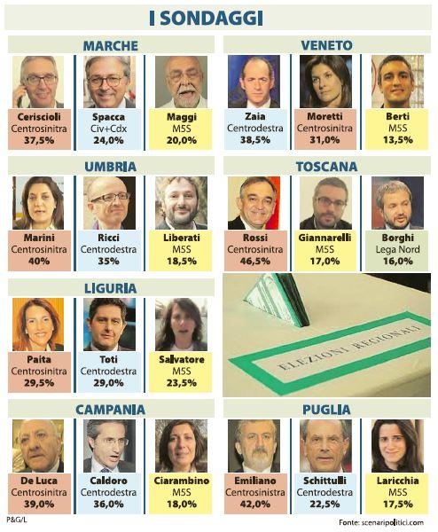 sondaggi elezioni regionali