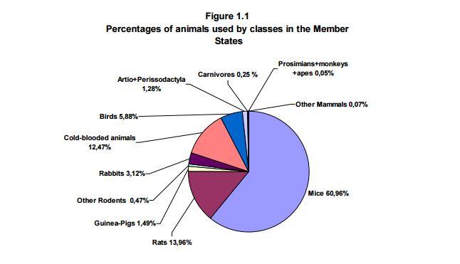 I dati sulla sperimentazione animale nell'Unione Europea (fonte: http://eur-lex.europa.eu/resource.html?uri=cellar:d2e73ac5-60d0-11e3-ab0f-01aa75ed71a1.0001.01/DOC_1&format=PDF)