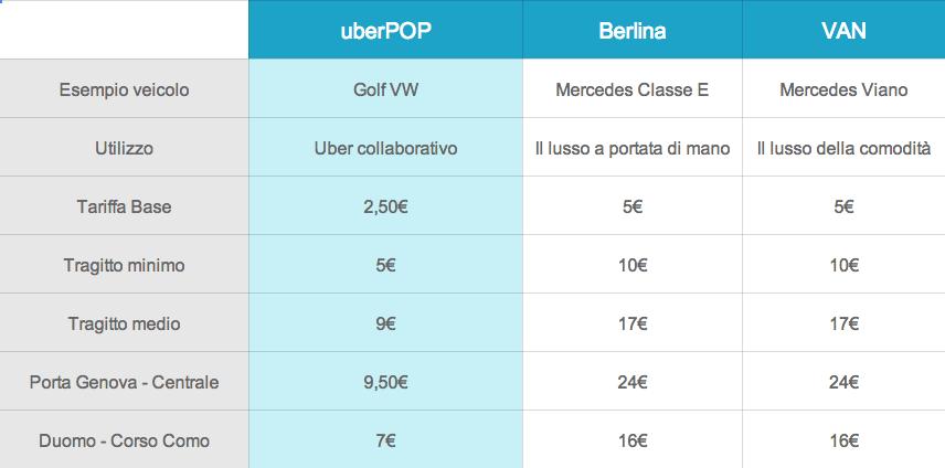 uberpop italia