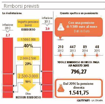 796 euro rimborsi pensioni