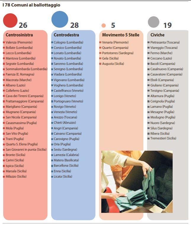 chi ha vinto ballottaggi comuni