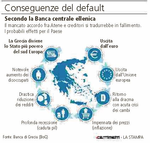 conseguenze default grecia