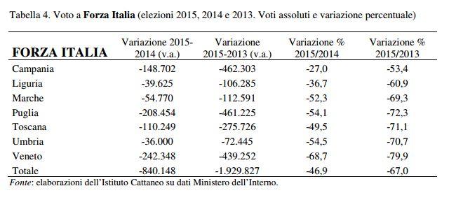 elezioni chi ha vinto forza italia