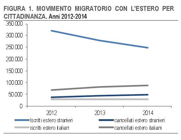 italia crescita zero 1