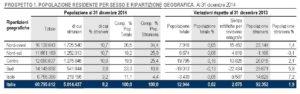 italia crescita zero 2