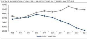 italia crescita zero 3