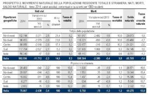 italia crescita zero 4