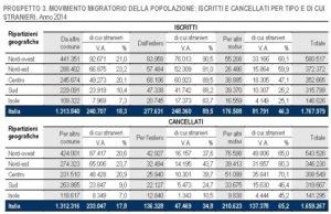 italia crescita zero 6