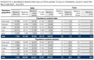 italia crescita zero 8