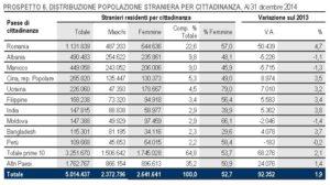italia crescita zero 99