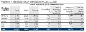 italia crescita zero 999