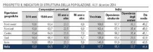 italia crescita zero 9999