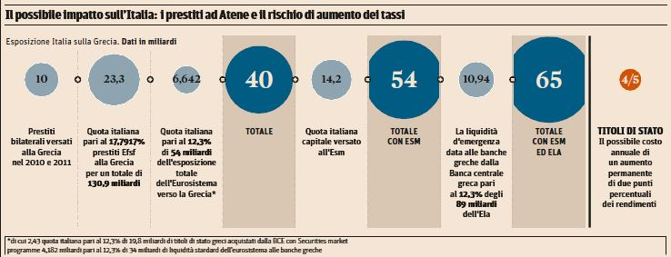 italia referendum grecia