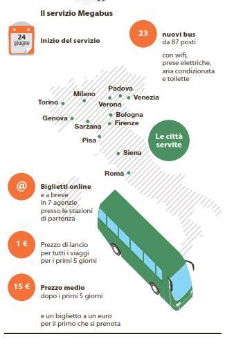 megabus roma milano