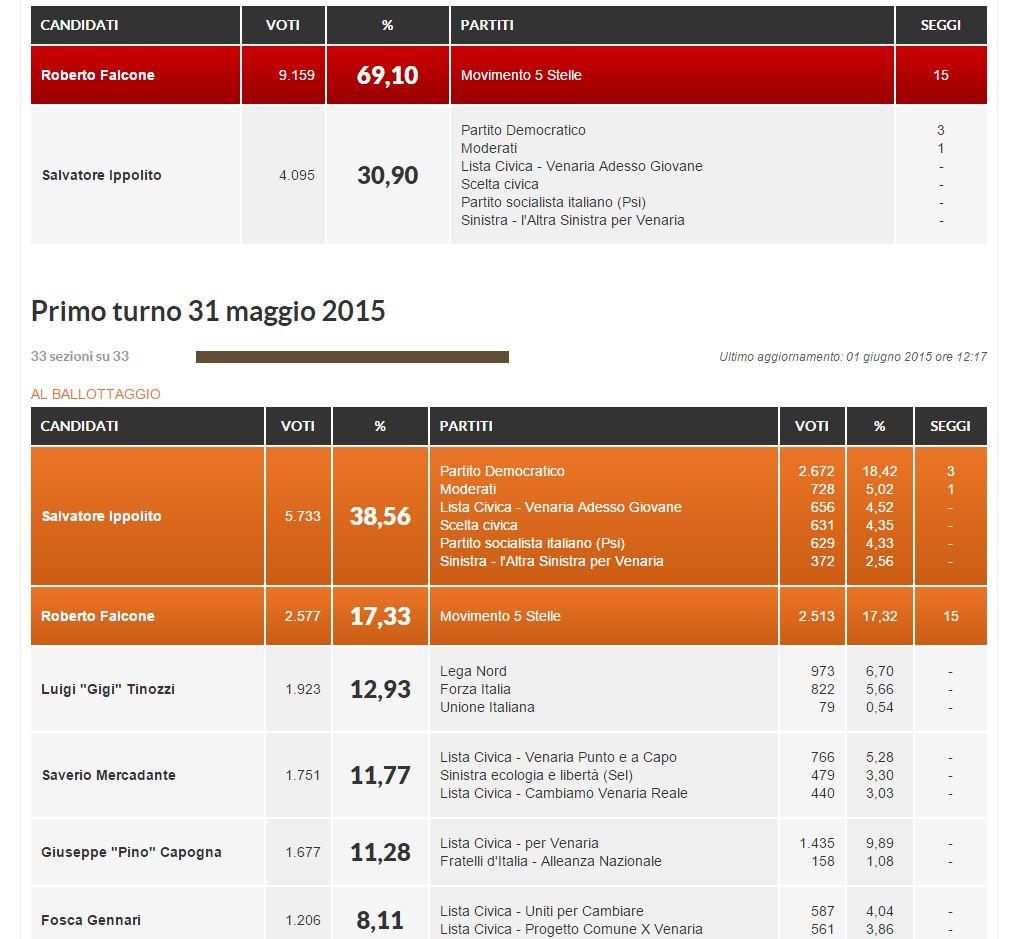 I risultati a Venaria (fonte: Repubblica.it)