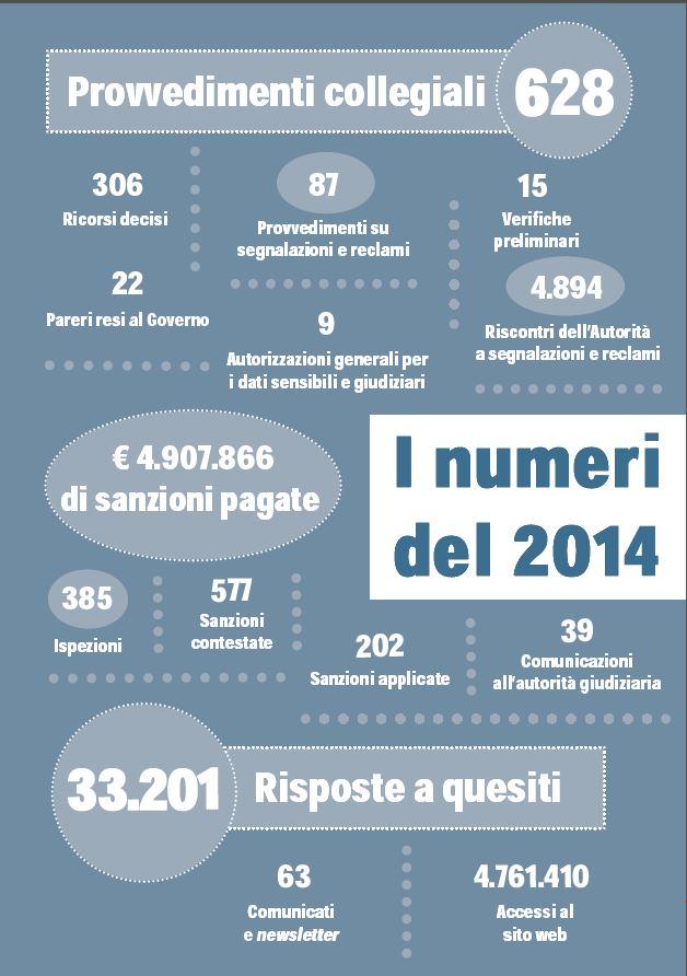 numeri garante privacy 2014
