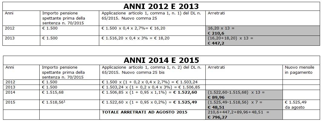 rimborsi pensioni 796 euro