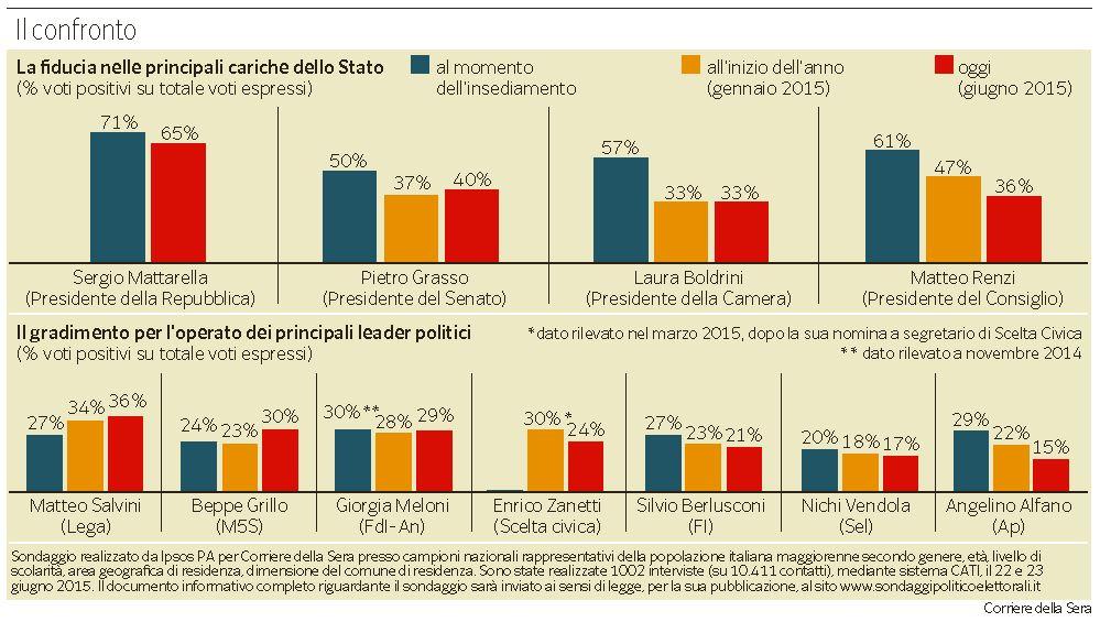 sondaggi renzi salvini movimento 5 stelle