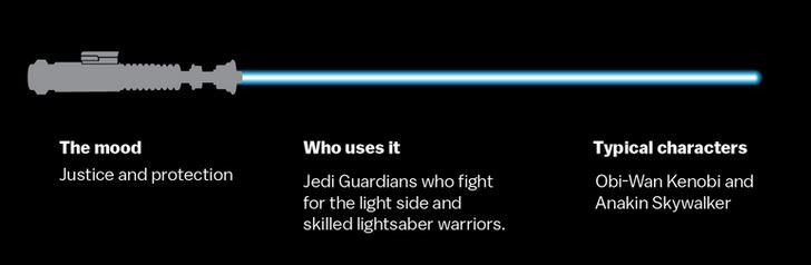 spade laser guerre stellari obi wan kenobi