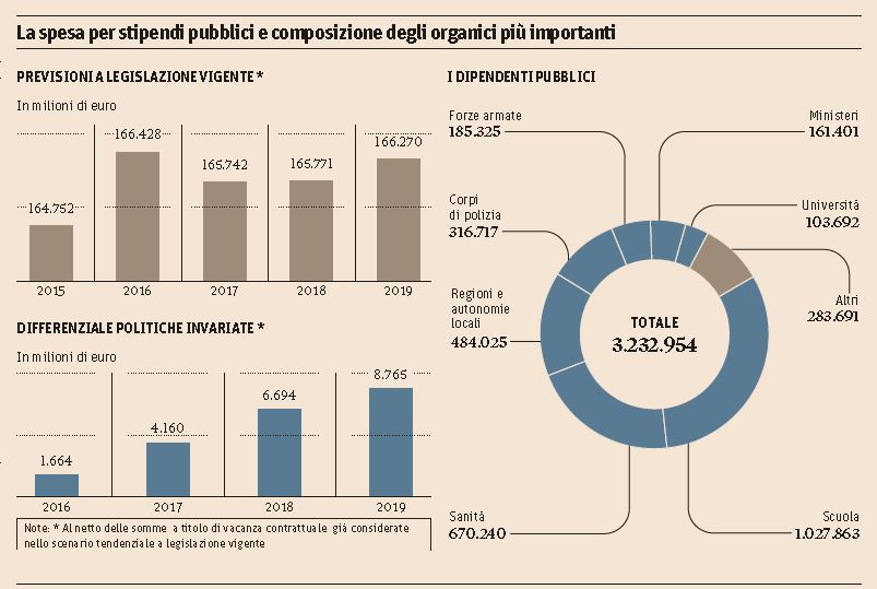 spesa stipendi pubblici