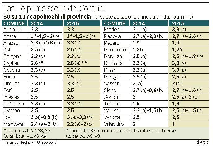 tasi quanto si paga comuni