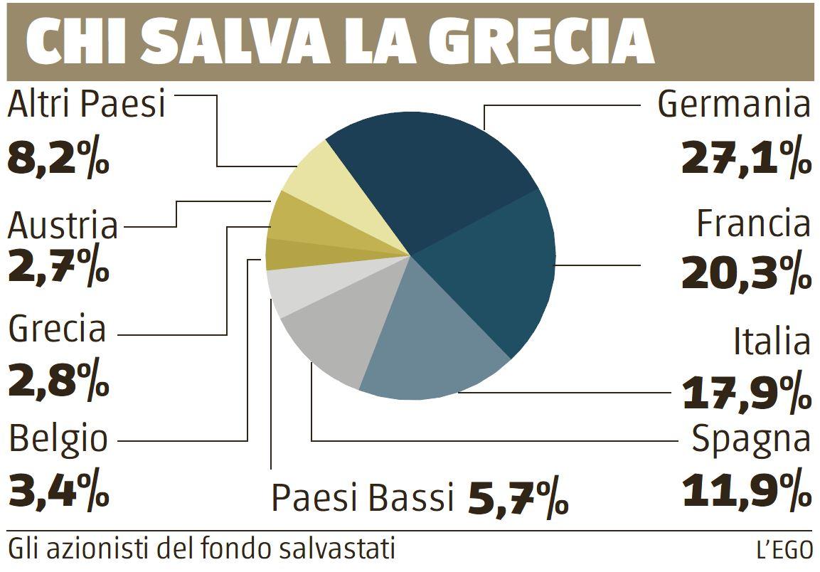ITALIA 14 MILIARDI PRESTITO GRECIA