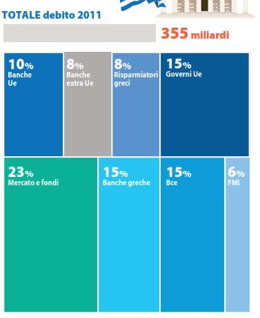 debito grecia soldi 1