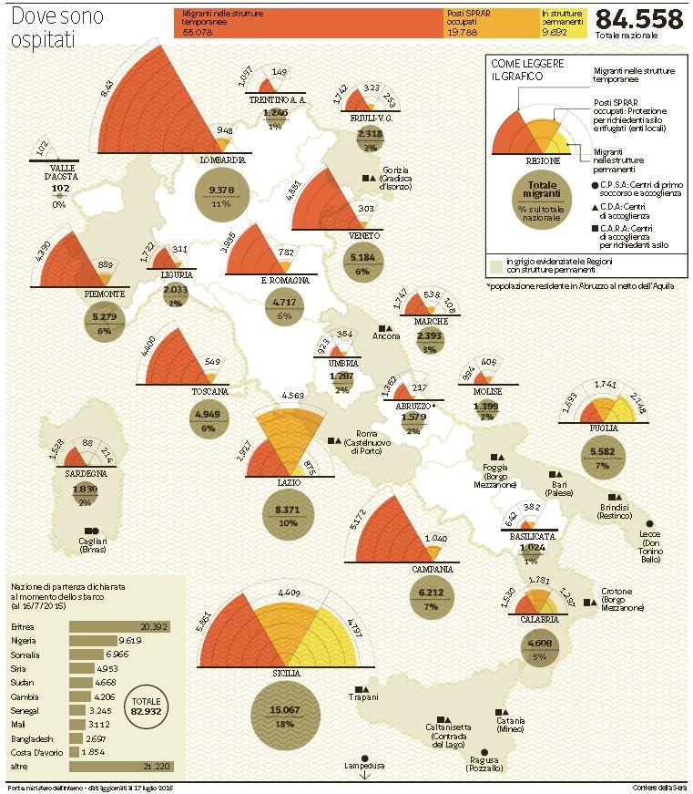 dove sono profughi italia