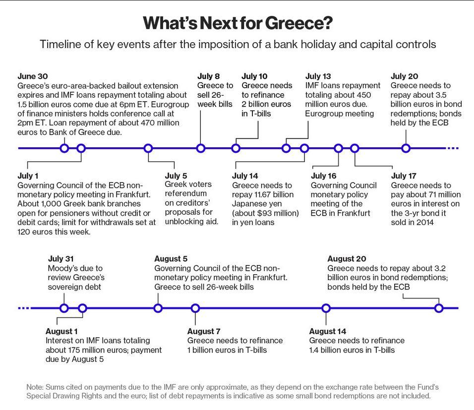 Le prossime tappe del percorso di Atene e le scadenze del debito ellenico (fonte: Bloomberg.com)