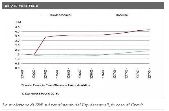grexit quanto costa italia