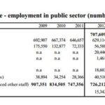 La riduzione del numero dei dipendenti pubblici in Grecia negli ultimi cinque anni