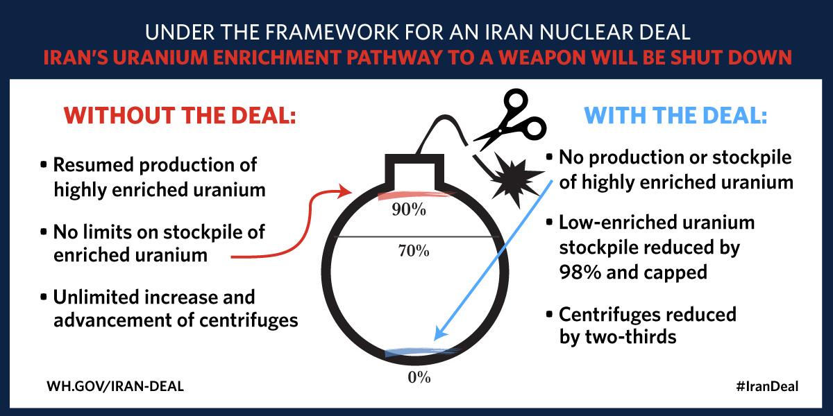 L'infografica della Casa Bianca che spiega la bozza di accordo del 2 aprile
