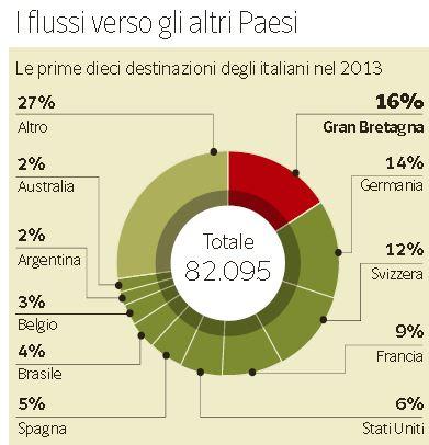 italiani che emigrano 1