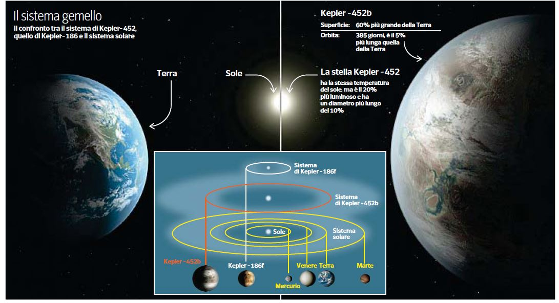 L'infografica che mette a confronto la Terra con Kepler 452b