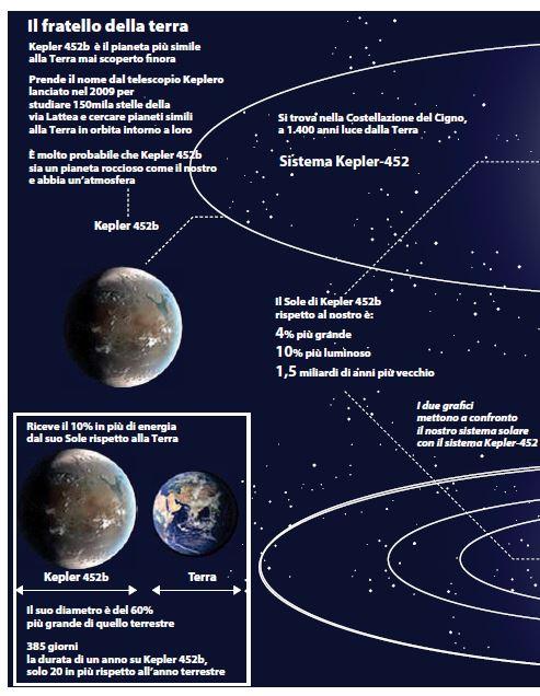 L'infografica di Repubblica su Kepler 452b