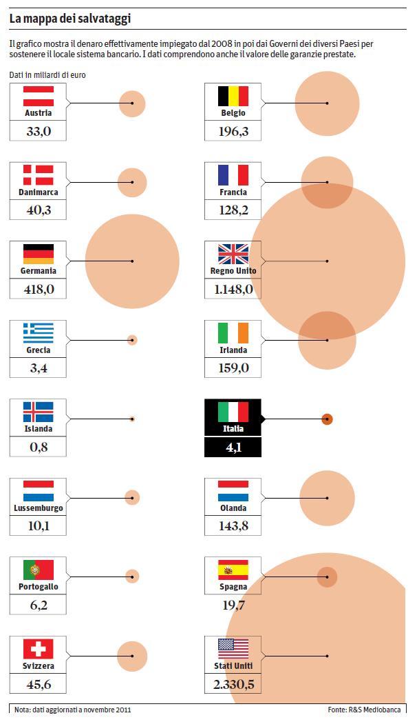 mappa salvataggi Banche