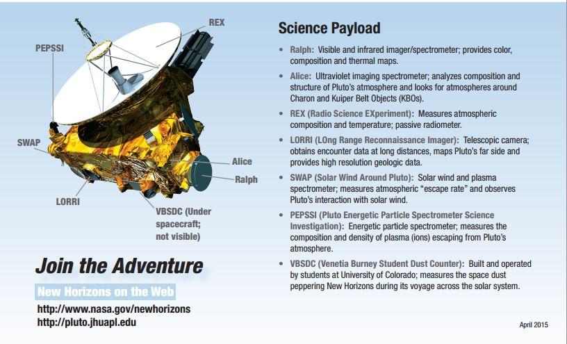 La strumentazione di bordo di New Horizons (fonte: http://pluto.jhuapl.edu/)