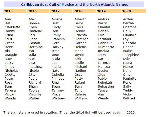 Le liste dei nomi dei ciclioni tropicali (fonte: wmo.int)