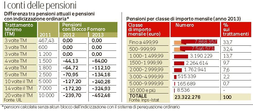 pensioni rimborsi 1