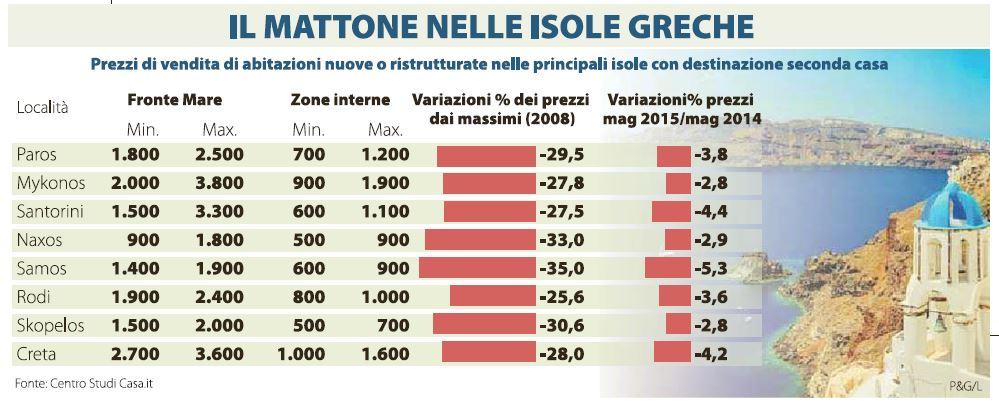 prezzi case grecia