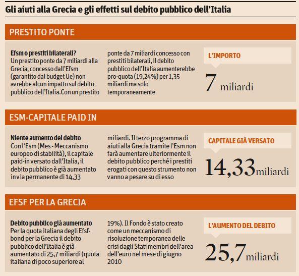 quanto costa italia piano grecia 1