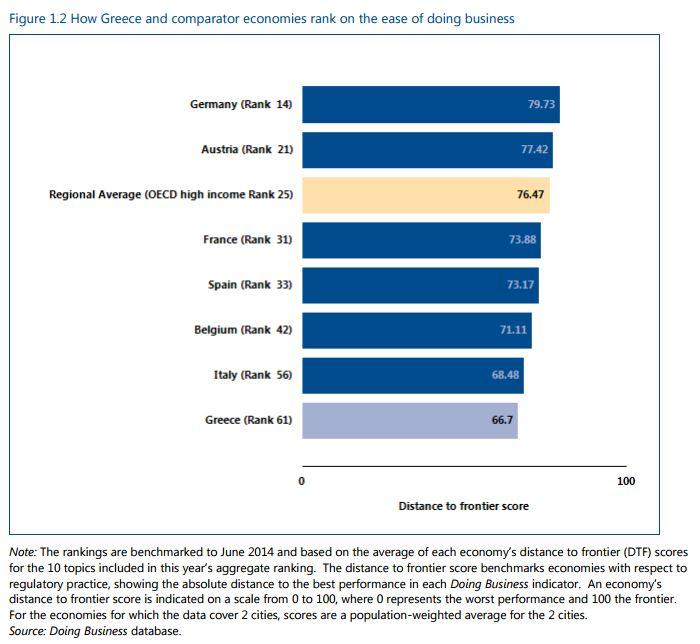 riforme strutturali grecia classifica
