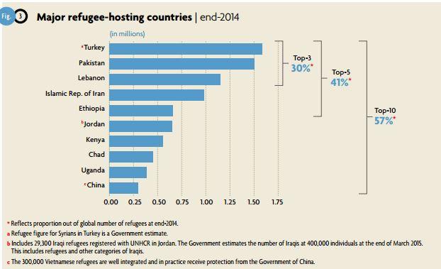 Chi è che ospita più rifugiati? fonte: http://www.unhcr.org/556725e69.html
