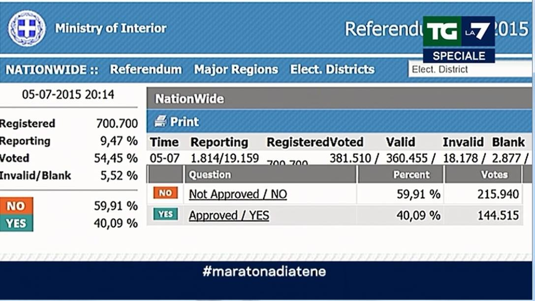 risultati ufficiali referendum
