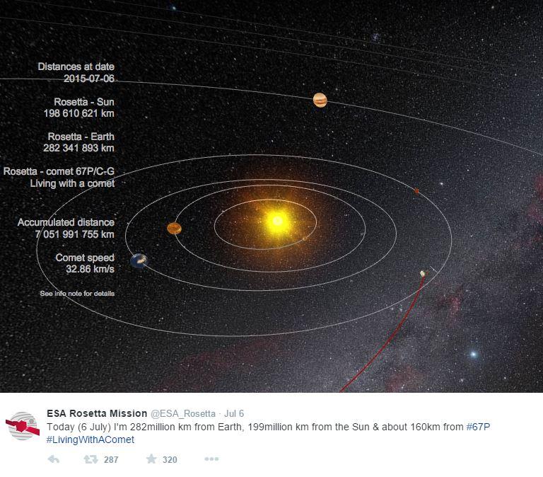 La posizione di Rosetta rispetto alla  Terra, al Sole e alla cometa CP67